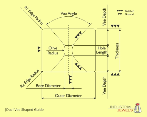 Dual Vee Shaped Guide technical details