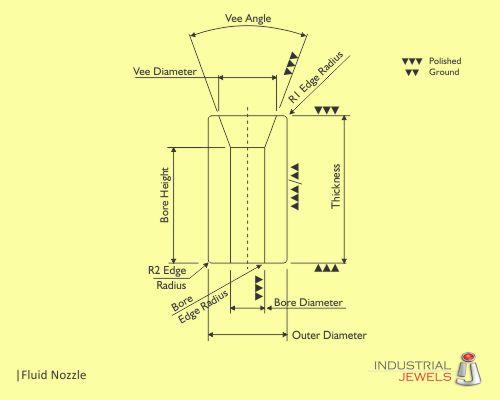 Fluid Nozzle technical details