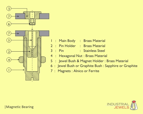 Magnetic Bearing technical details