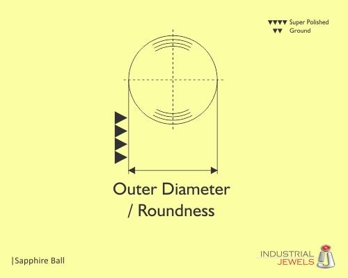 Sapphire Ball technical details