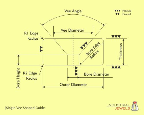 Single Vee Shaped Guide technical details